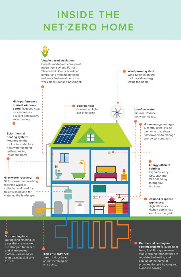 infographic on Net-zero home